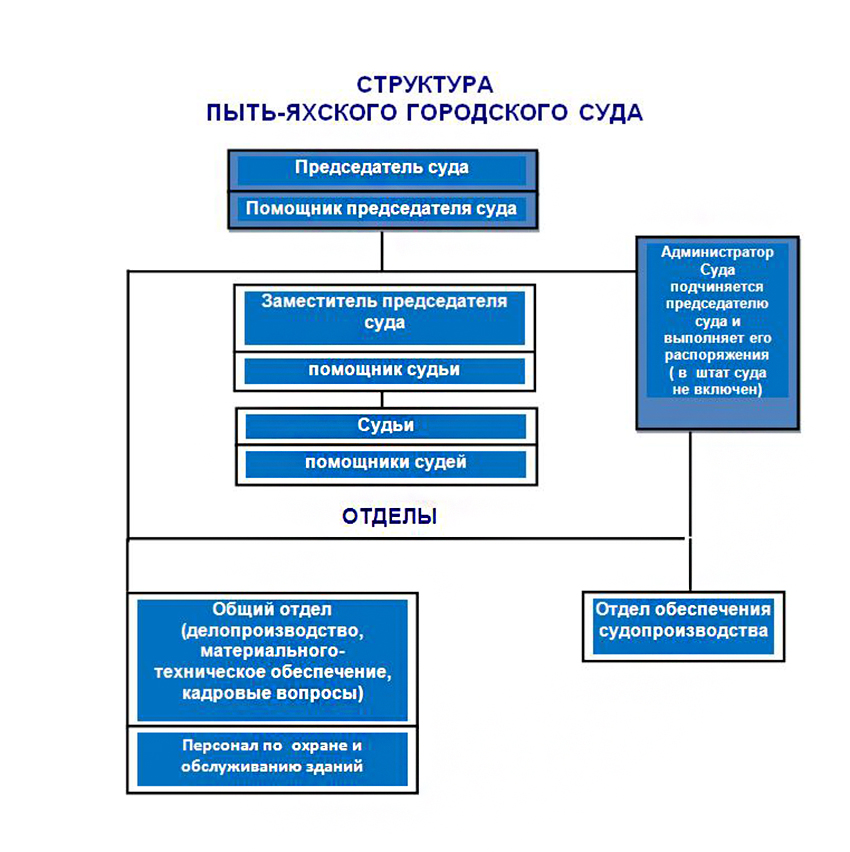 Структура Пыть-Яхского городского суда ХМАО - Югры Тюменской области