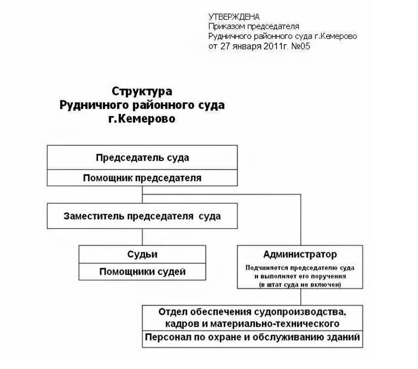 Структура Рудничного районного суда города Кемерово Кемеровской области