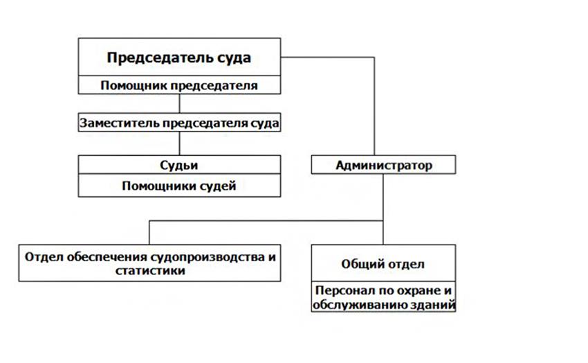 Структура Рудничного районного суда г. Прокопьевска Кемеровской области