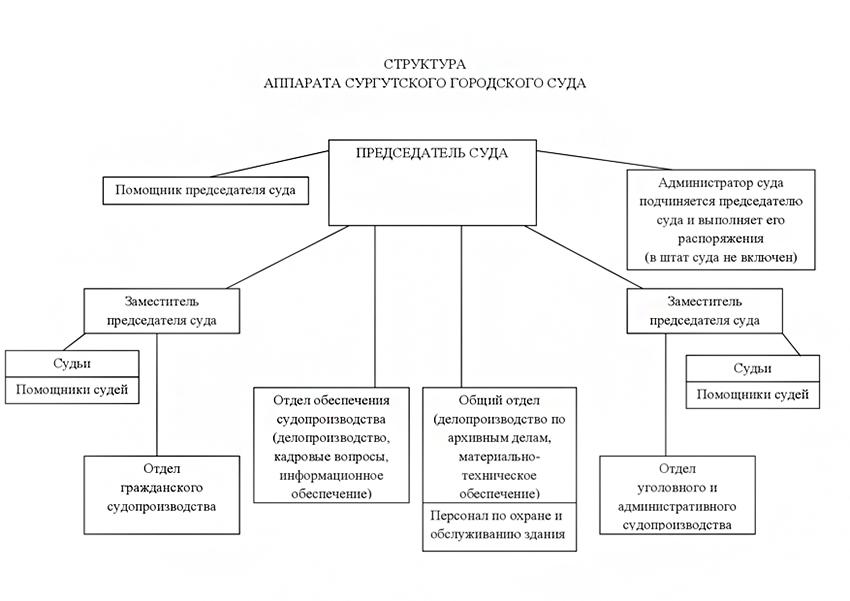 Структура Сургутского городского суда ХМАО - Югры Тюменской области