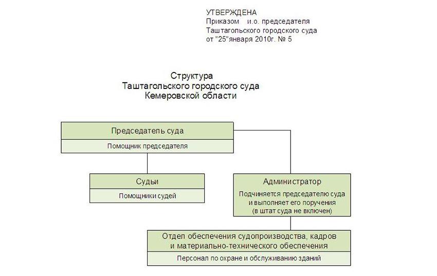 Структура Таштагольского городского суда Кемеровской области