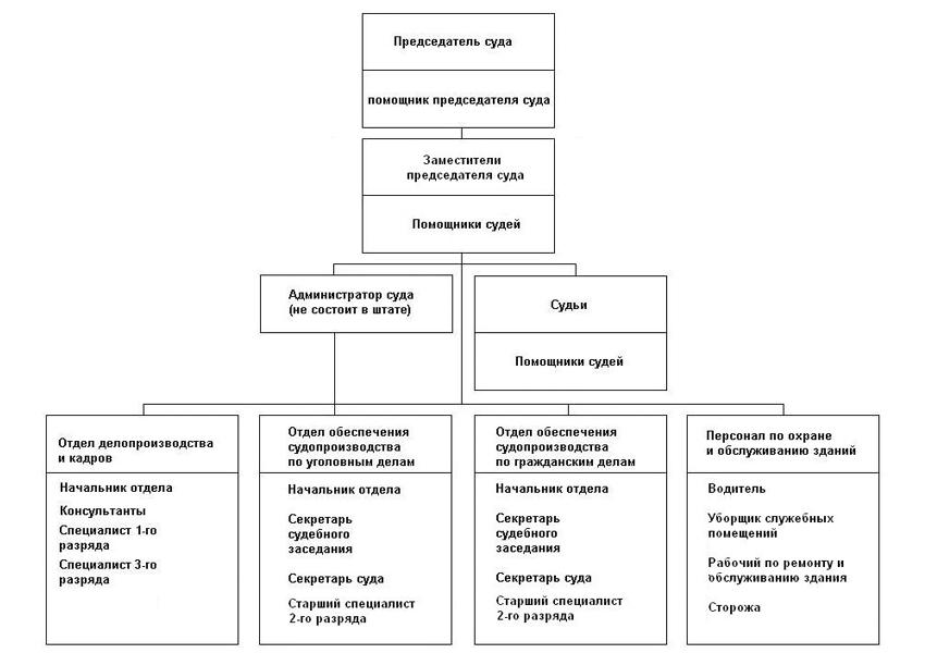 Структура Тракторозаводского районного суда г. Волгограда