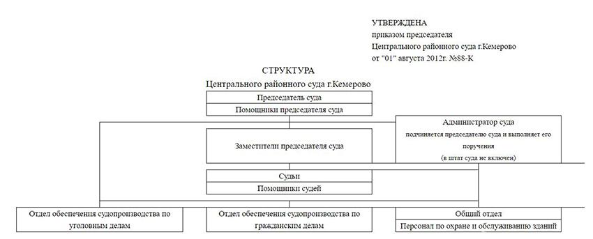 Структура Центрального районного суда города Кемерово Кемеровской области