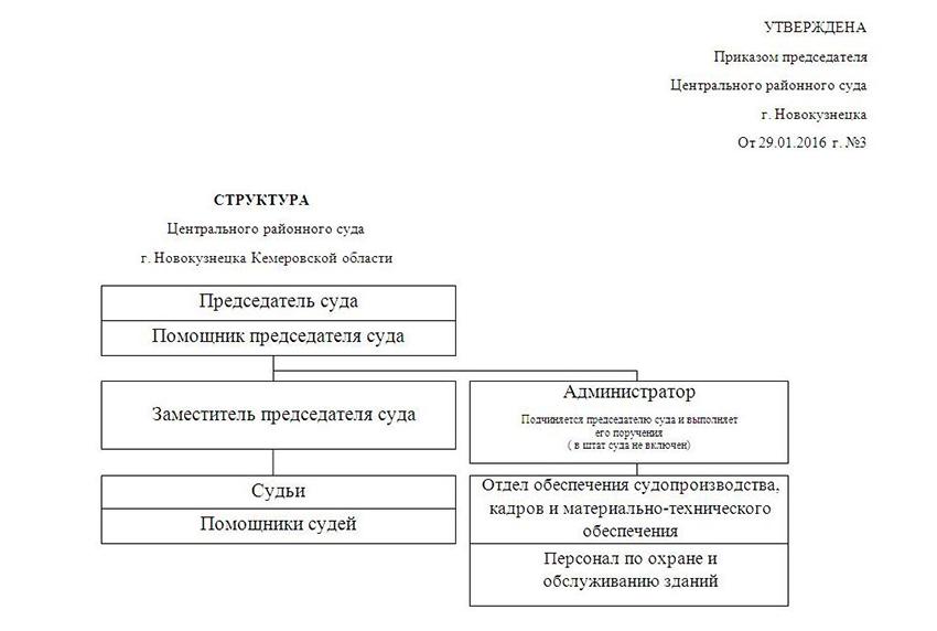 Структура Центрального районного суда города Новокузнецка Кемеровской области