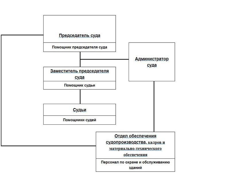 Структура Центрального районного суда города Прокопьевска Кемеровской области