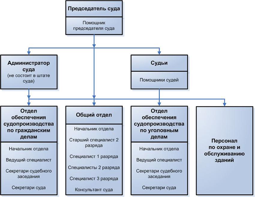 Структура Центрального районного суда г. Волгограда