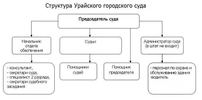 Структура Урайского городского суда ХМАО - Югры Тюменской области
