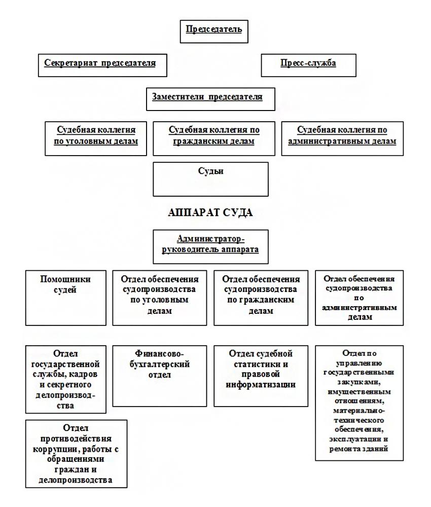 Структура Волгоградского областного суда
