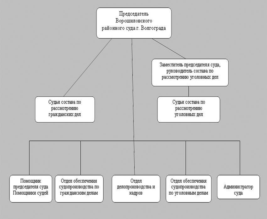 Структура Ворошиловского районного суда г. Волгограда
