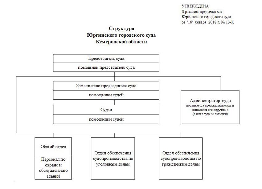 Структура Юргинского городского суда Кемеровской области