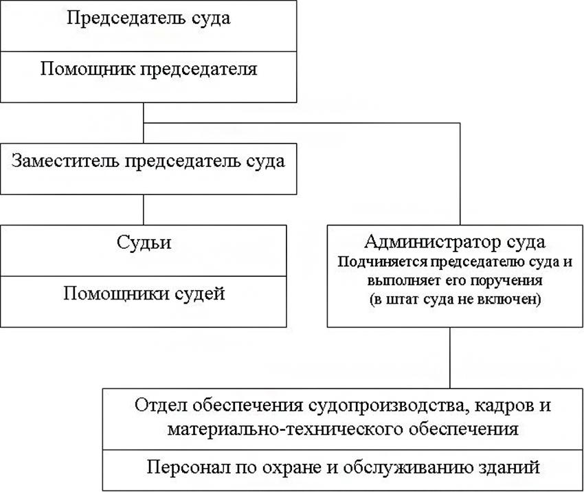 Структура Заводского районного суда города Новокузнецка Кемеровской области