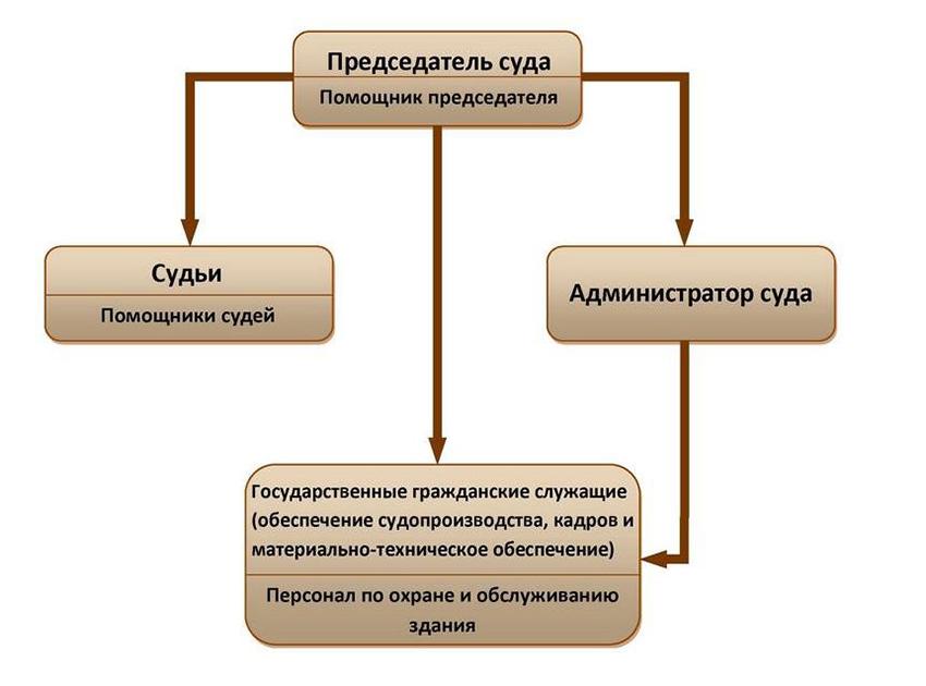 Структура Зенковского районного суда города Прокопьевска Кемеровской области