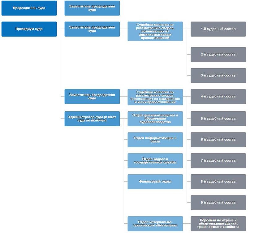 Структура Арбитражного суда Приморского края
