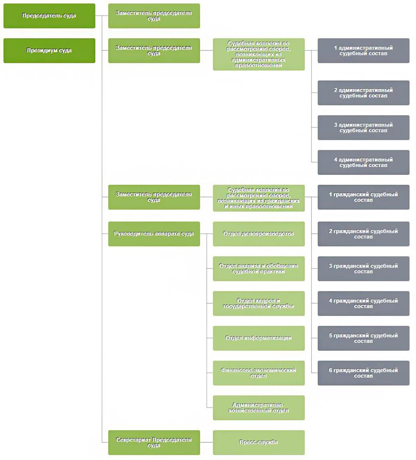 Структура Арбитражного суда Республики Татарстан