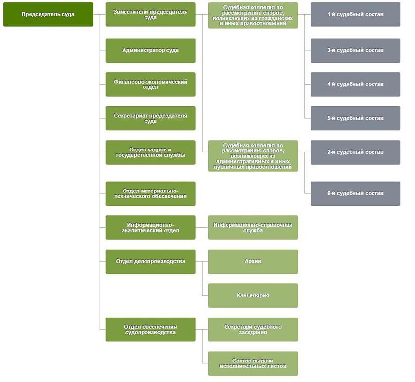 Структура Арбитражного суда Тюменской области