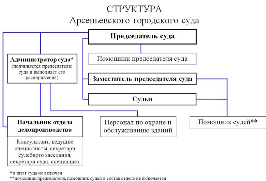 Структура Арсеньевского городского суда Приморского края