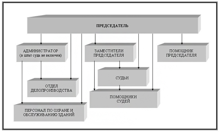 Структура Артемовского городского суда Приморского края
