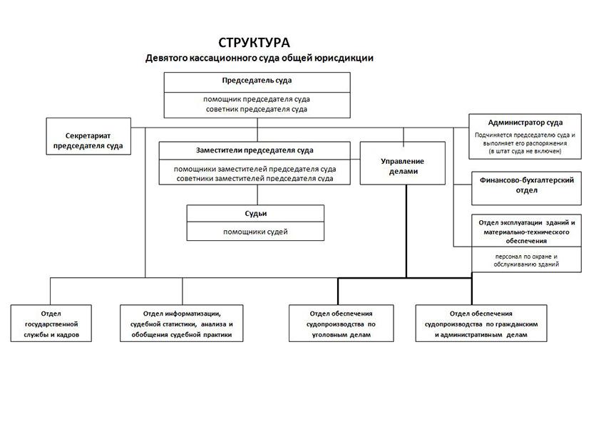 Структура Девятого кассационного суда общей юрисдикции Приморского края