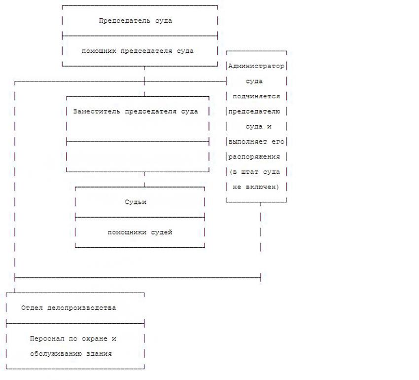 Структура Фокинского гарнизонного военного суда Приморского края