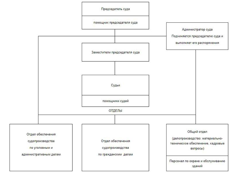 Структура Ленинского районного суда г. Тюмени Тюменской области