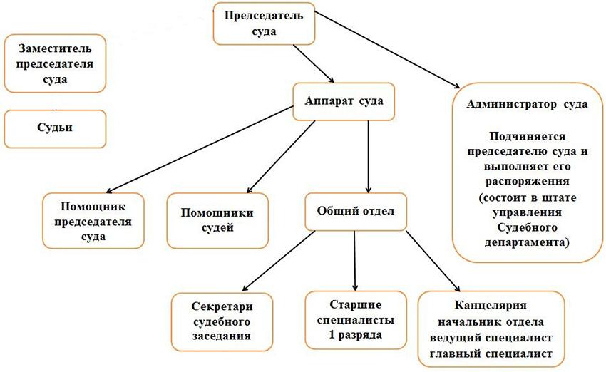 Структура Саратовского гарнизонного военного суда Саратовской области