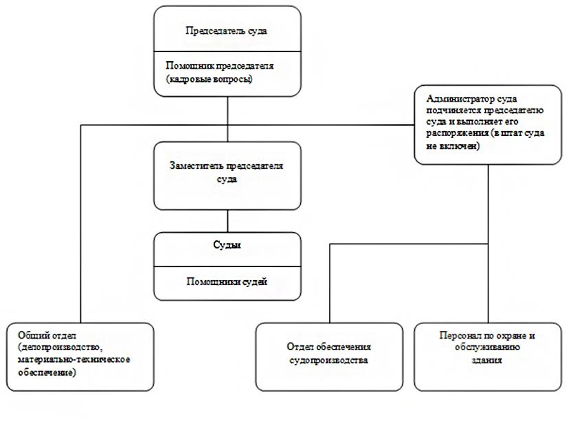 Структура Тюменского районного суда Тюменской области