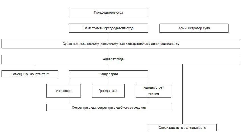Структура Зеленодольского городского суда Республики Татарстан