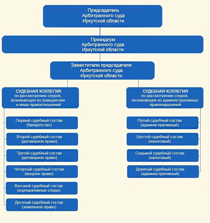 Структура Арбитражного суда Иркутской области