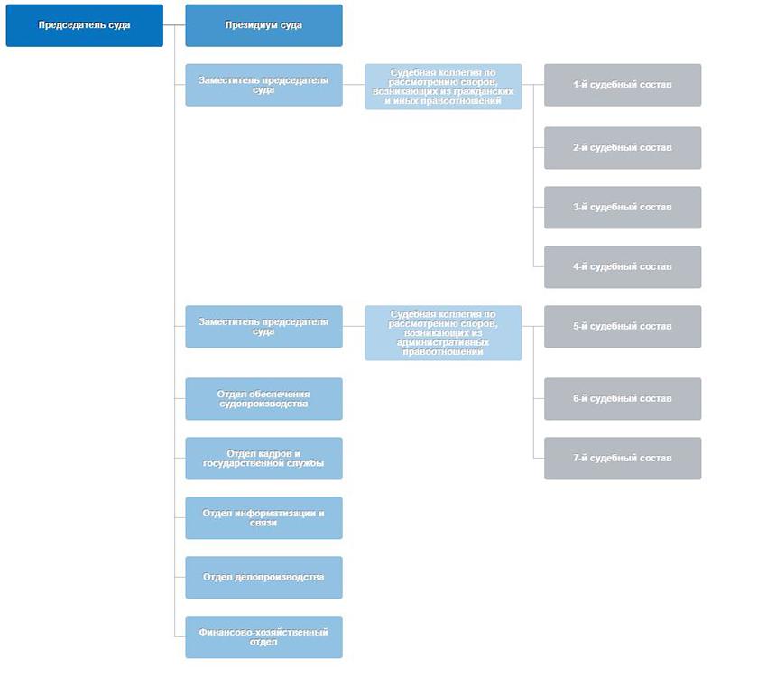 Структура Арбитражного суда Оренбургской области