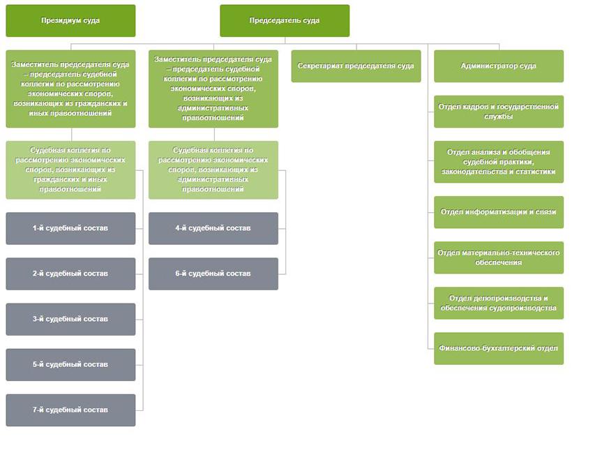 Структура Арбитражного суда Ставропольского края