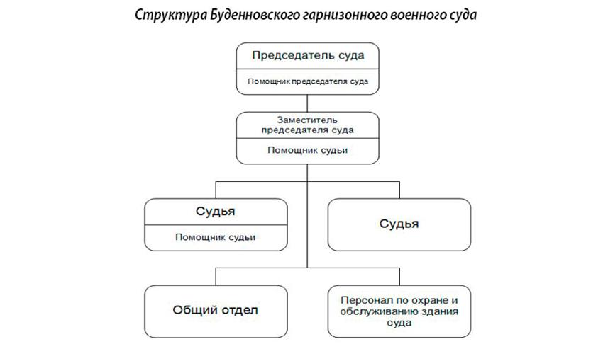 Структура Буденновского гарнизонного военного суда Ставропольского края