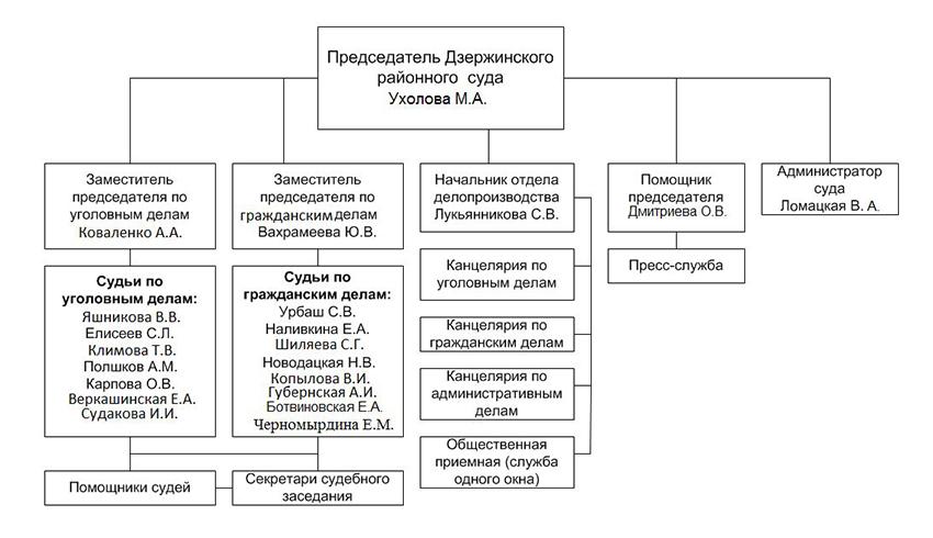 Структура Дзержинского районного суда г. Оренбурга