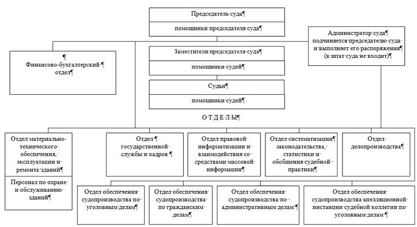 Структура Иркутского областного суда