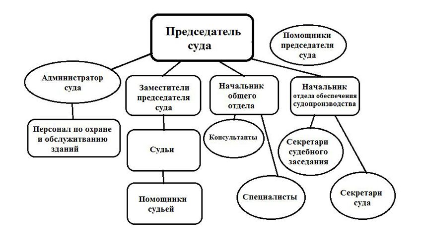 Структура Коминтерновского районного суда г. Воронежа