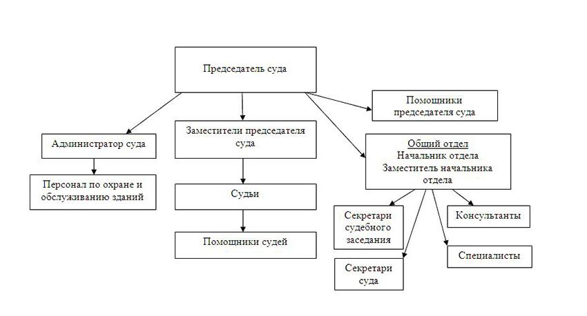 Структура Левобережного районного суда г. Воронежа