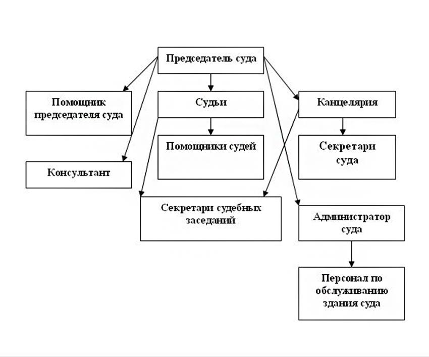 Структура Нововоронежского городского суда Воронежской области