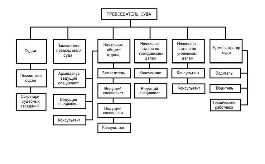Структура Октябрьского районного суда г. Ставрополя