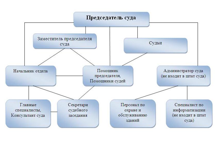 Структура Пятигорского гарнизонного военного суда Ставропольского края