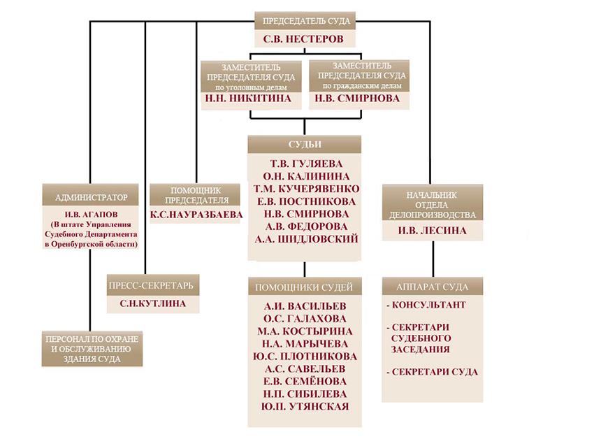 Структура Советского районного суда г. Орска