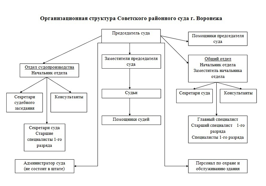 Структура Советского районного суда г. Воронежа