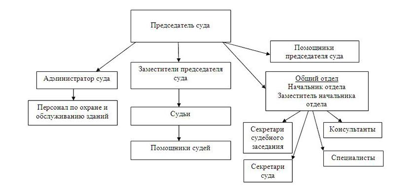 Структура Центрального районного суда г. Воронежа