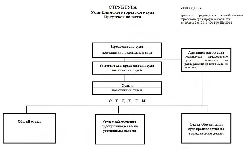 Структура Усть-Илимского суда Иркутской области
