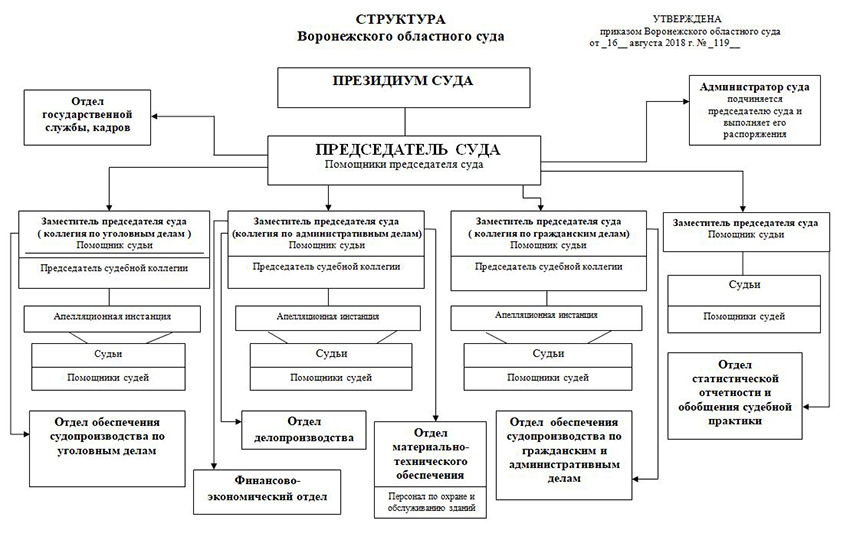 Структура Воронежского областного суда