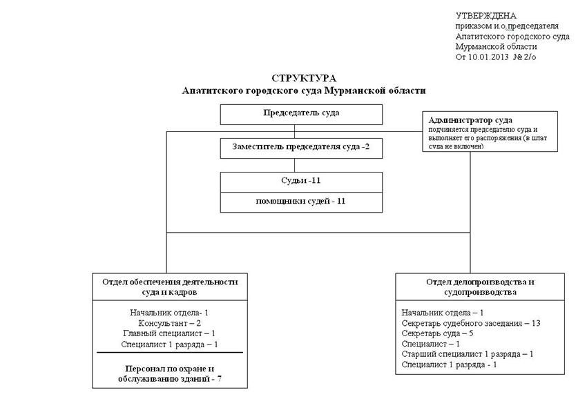 Структура Апатитского городского суда Мурманской Области