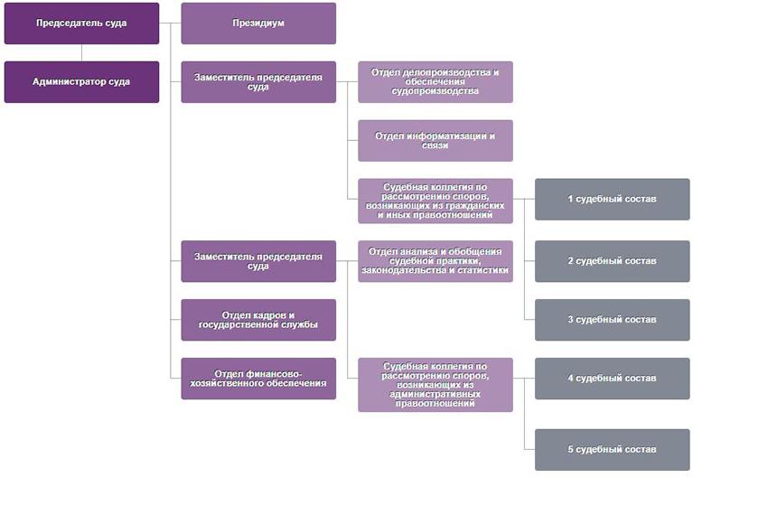 Структура Арбитражного суда Курской области