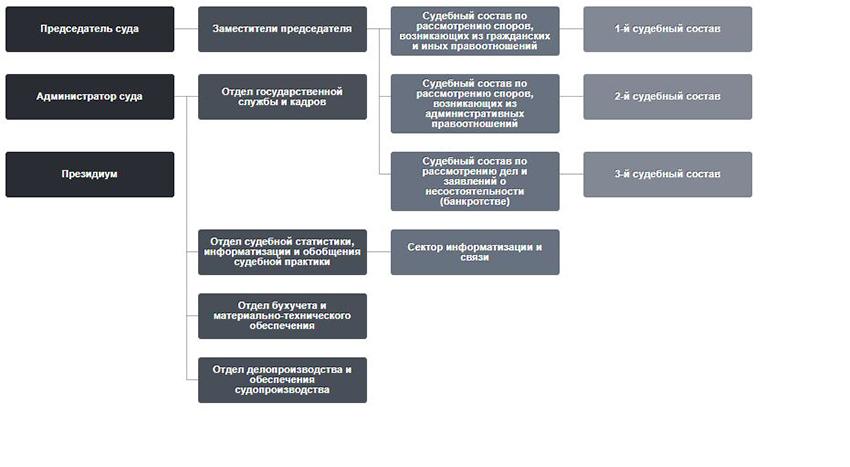 Структура Арбитражного суда Республики Дагестан