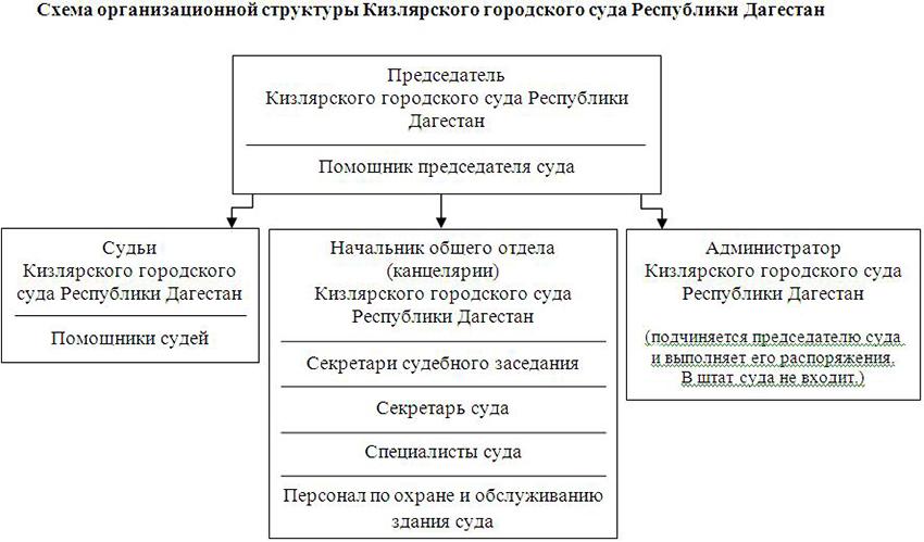 Структура Кизлярского городского суда Республики Дагестан