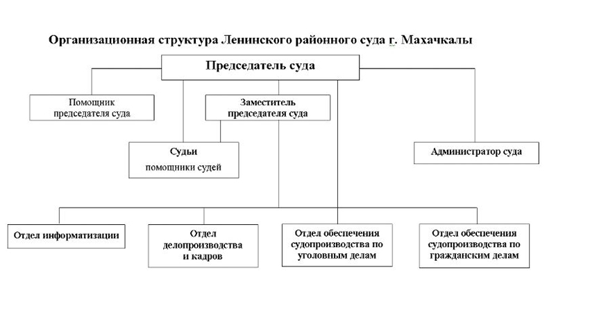 Структура Ленинского районного суда г. Махачкалы Республики Дагестан