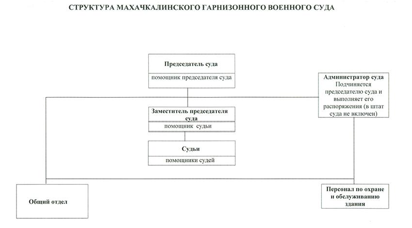 Структура Махачкалинского гарнизонного военного суда Республики Дагестан