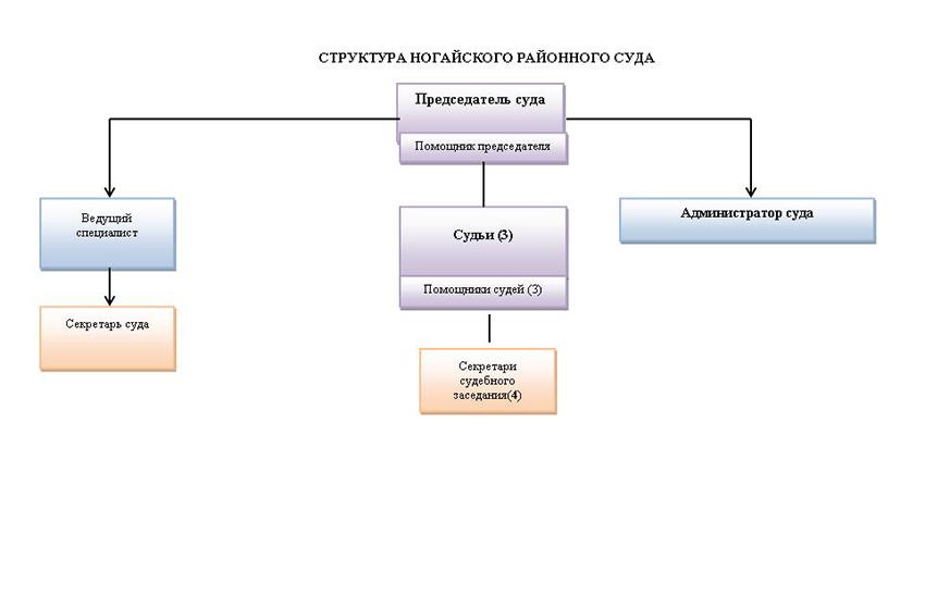 Структура Ногайского районного суда г. Терекли-Мектеб Республики Дагестан